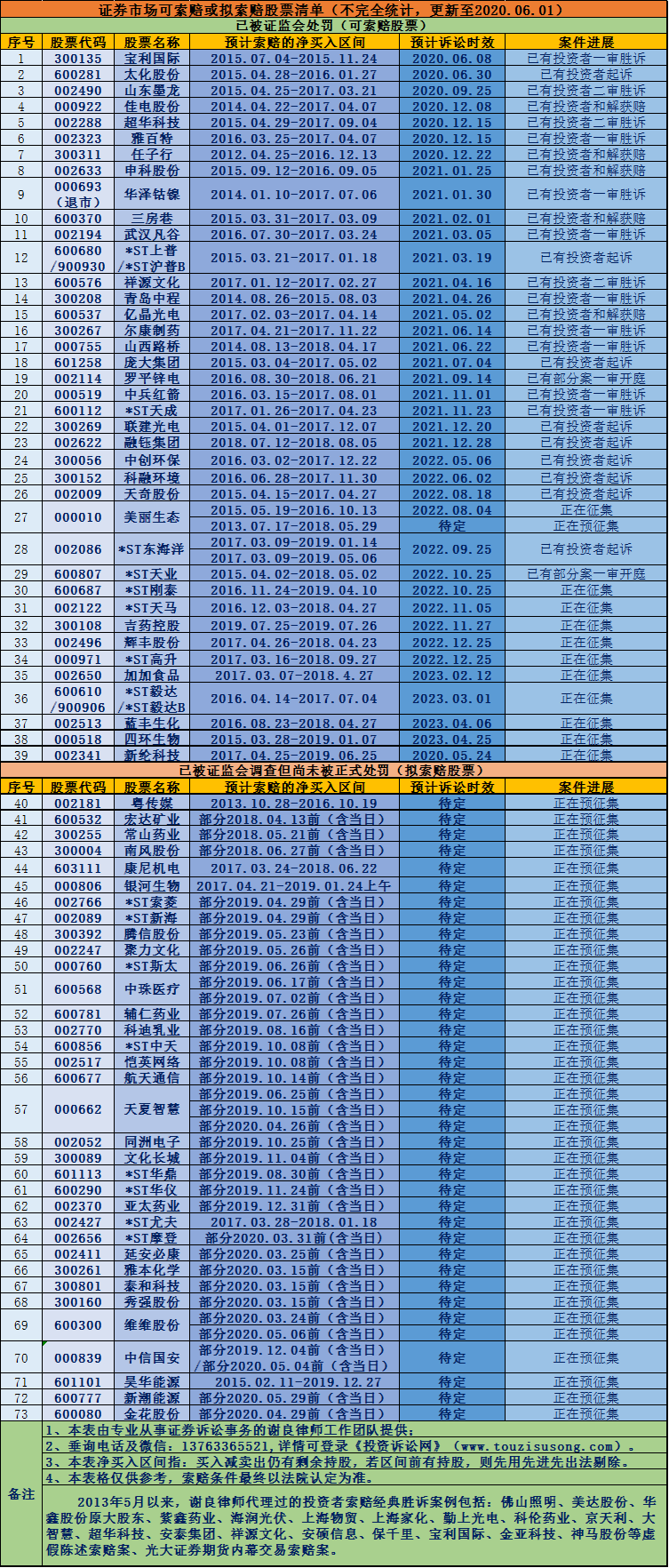 发平台股票一览表-有联系方式(更新时间:20200601)